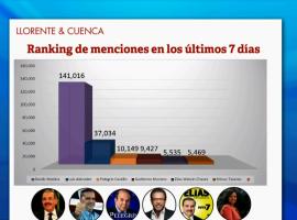 """El """"Electódromo Digital 15 M"""", una mirada a las elecciones dominicanas, a través de la conversación online"""