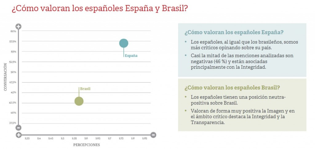 valoracion españa_brasil